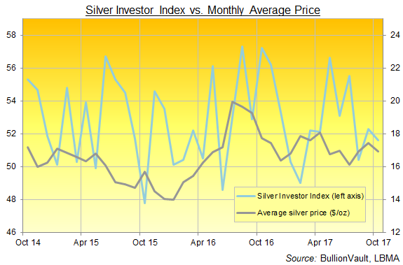 Chart of the Silver Investor Index, last 3 years to October 2017. Source: BullionVault