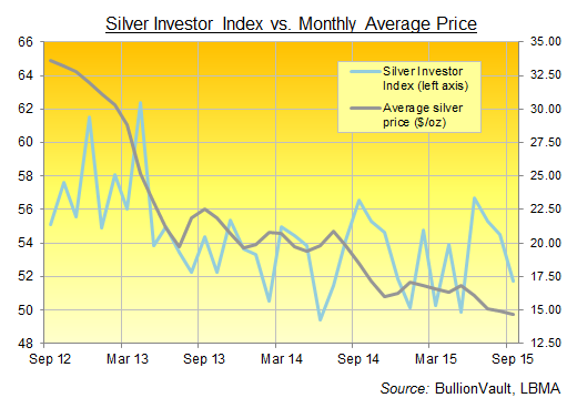 BullionVault's Silver Investor Index, September 2015