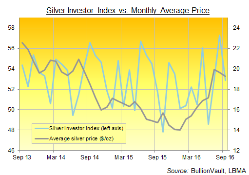 Silver Investor Index vs US Dollar silver price, 3 years to September 2016. Source: BullionVault