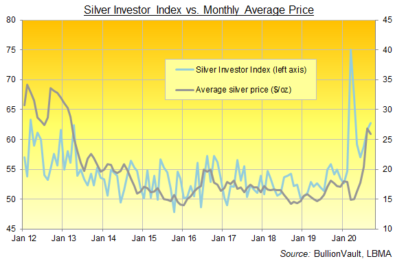 Silver Investor Index, full series to Sept 2020. Source: BullionVault