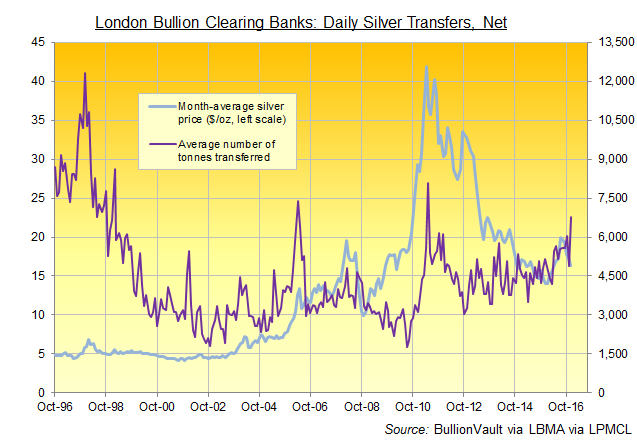 Chart of London bullion clearers' average daily silver volumes in tonnes. Source: BullionVault via LBMA via LPMCL