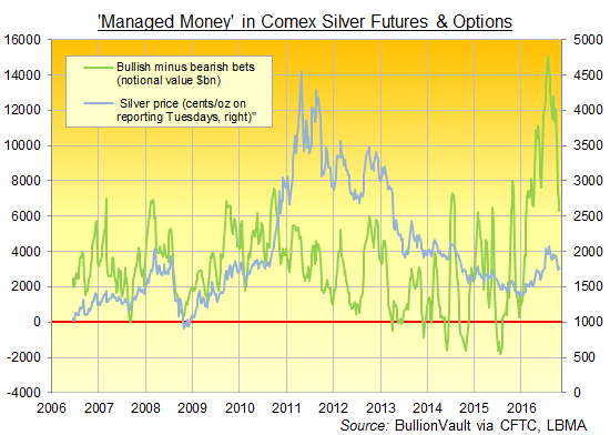 Chart of 'Managed Money' net speculative long position in Comex silver futures & options