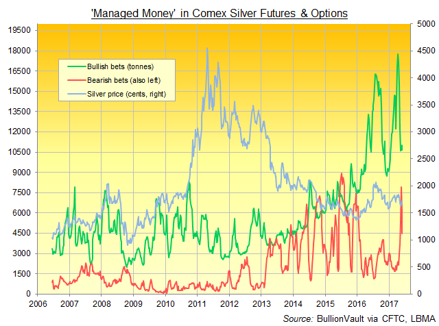 Chart of Comex silver futures and options' 'Managed Money' bull and bear positioning. Source: BullionVault via CFTC