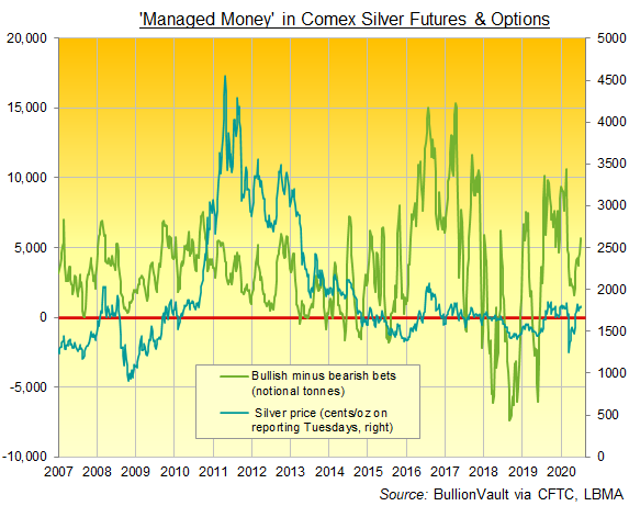 Chart of Managed Money's net bullish betting on Comex silver futures and options, notional tonnes. Source: BullionVault via CFTC