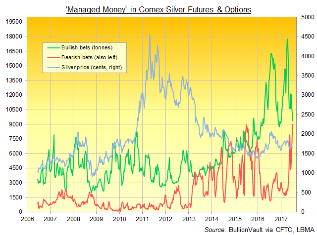 Chart of Managed Money category bullish, bearish and net betting on Comex silver derivatives. Source: BullionVault via CFTC