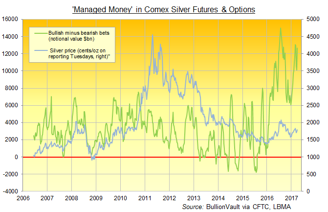 Chart of Managed Money net long position in Comex silver futures & options, notional tonnes equivalent. Source: BullionVault via CFTC