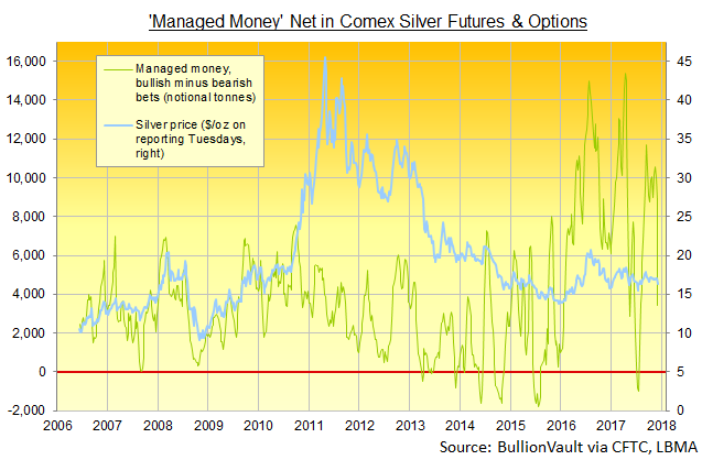 Chart of 'Managed Money' net long position in Comex silver futures and options, notional tonnes equivalent. Source: BullionVault via CFTC