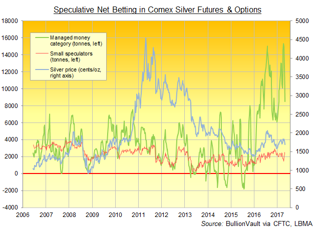 Chart of Managed Money and Non-Reportable categories' net speculative long position on Comex silver futures and options contracts