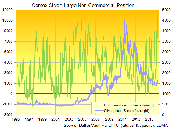 Chart of Comex silver futures and options net speculative long position