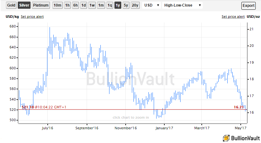 Chart of spot silver bullion price. Source: BullionVault