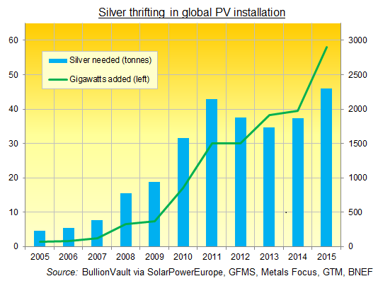 Chart of global PV installation against silver tonnes needed, 2005-2015