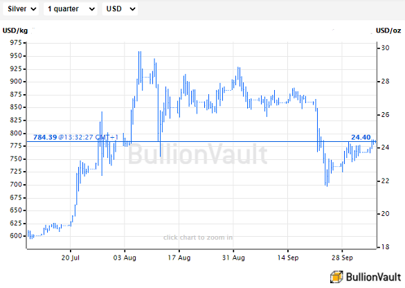 Chart of US Dollar silver price per Troy ounce. Source: BullionVault