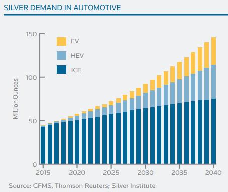 Demande en argent par le secteur automobile jusqu'en 2040. Source : GFMS for Silver Institute
