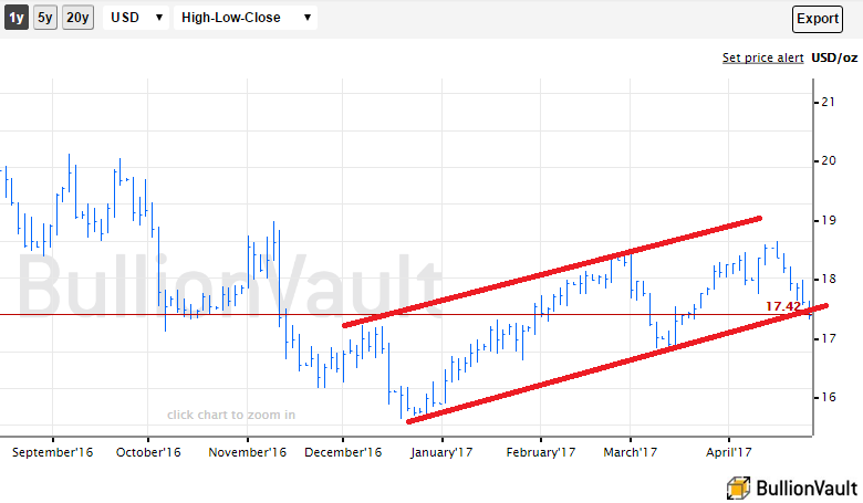 Chart of silver priced in Dollars, showing up-channel limits per SocGen's latest technical analysis