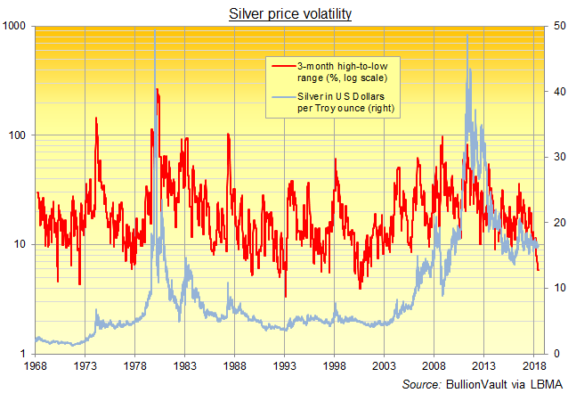 Chart of silver's 3-month low-to-high range (%, log scale). Source: BullionVault