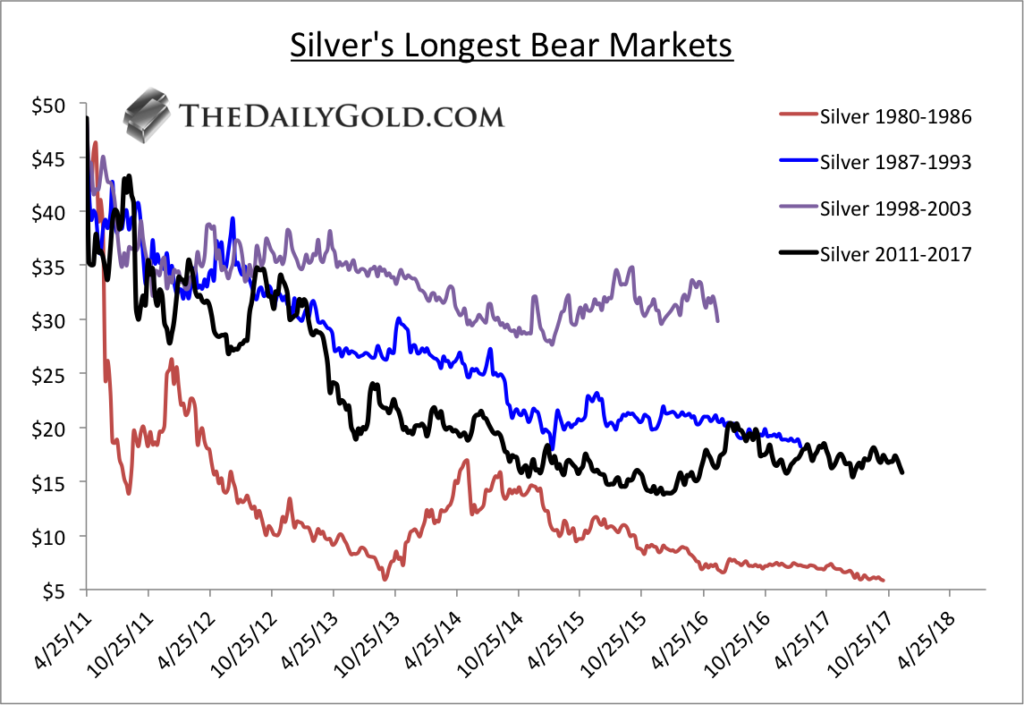 4 Reasons To Buy Silver In 2018 Gold News