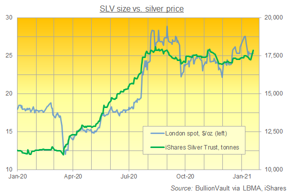 Chart of the iShares SLV silver ETF by size. Source: BullionVault
