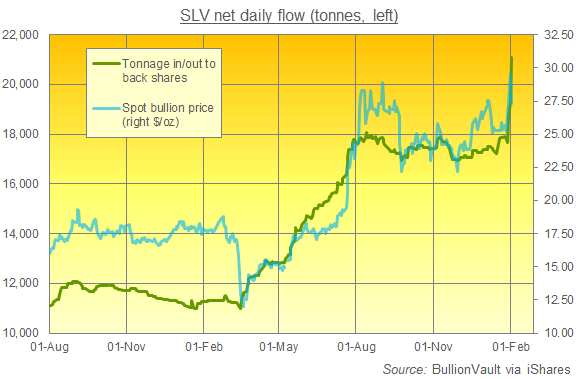 Chart of the SLV silver ETF in tonnes of backing. Source: BullionVault via iShares