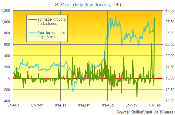 Silver Price Spikes To 30 As Wallstreetbets Pours A Record 1 000 Tonnes Into Slv Gold News