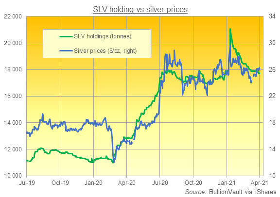 Chart of SLV silver ETF's tonnes of backing. Source: BullionVault via iShares
