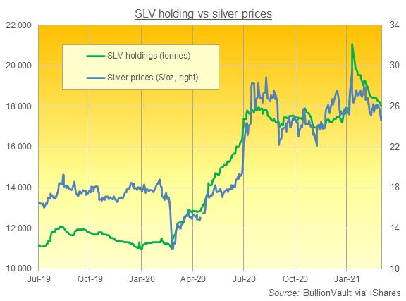 Chart of the iShares SLV silver trust, tonnes of backing. Source: BullionVault
