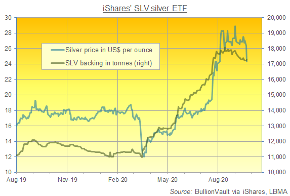 Chart of iShares Silver Trust (NYSEArca: SLV) size in tonnes of bullion backing. Source: BullionVault