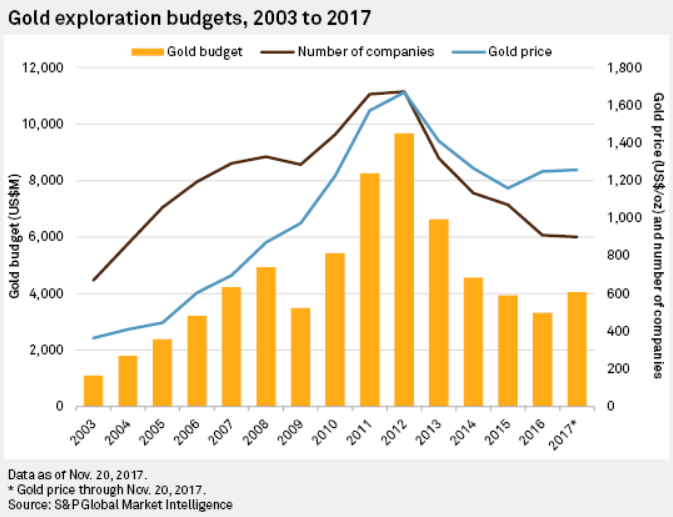 Chart of global gold mining exploration spending. Source: SNL Metals and Mining