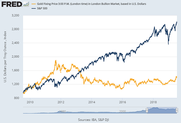 Chart of the S&P500 index vs. the Dollar gold price. Source: St.Louis Fed