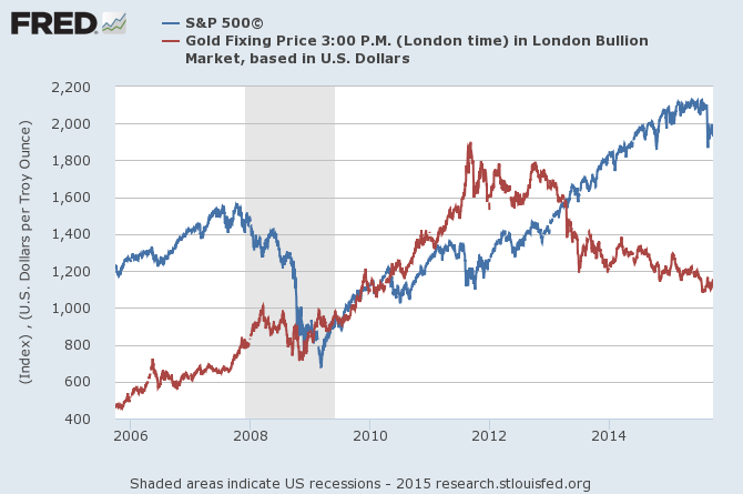 S&P 500 index versus Dollar gold prices, daily since 2005