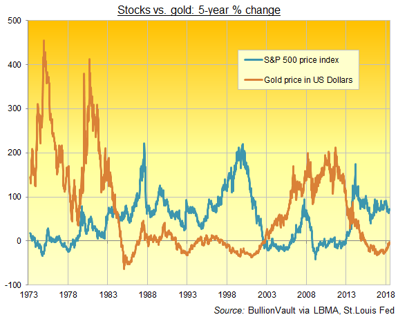 Chart of S&P500 vs gold price's 5-year change. Source: BullionVault