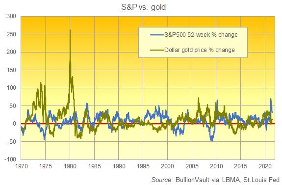 Chart of 52-week % change in S&P500 vs Dollar gold price. Source: BullionVault