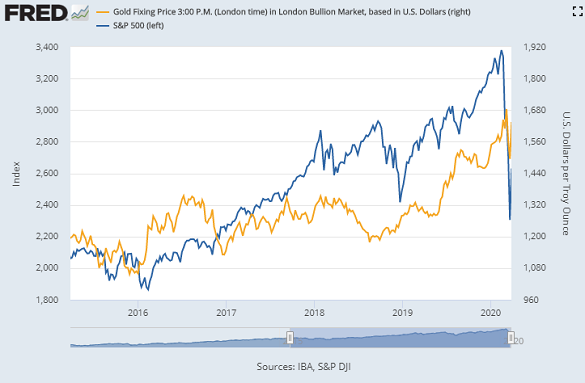Chart of S&P500 index vs gold price, weekly close. Source: St.Louis Fed