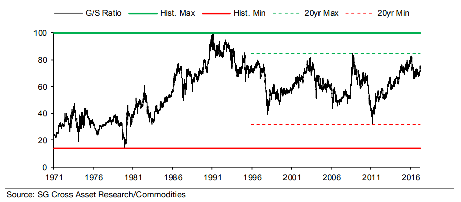 Chart of the gold/silver ratio from Societe Generale