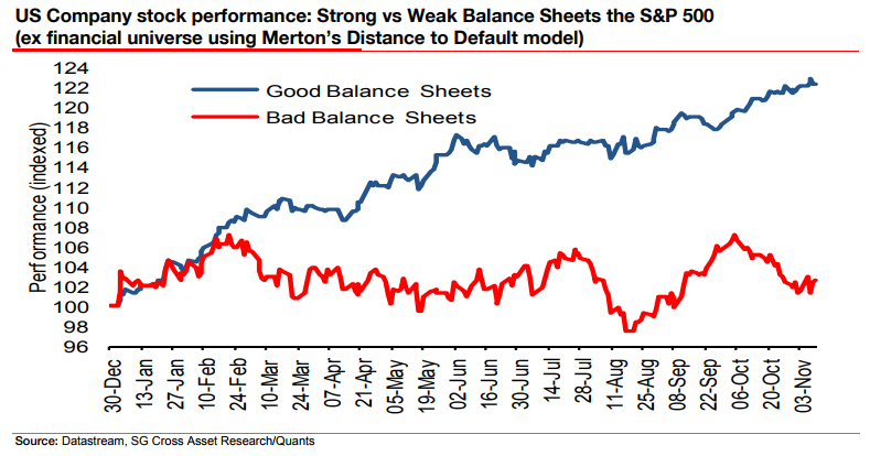 Chart of US 'good' vs 'bad' balancesheet companies' 2017 share performance. Source: Societe Generale
