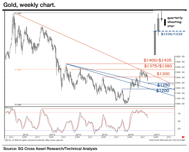 Weekly gold price chart from Societe Generale