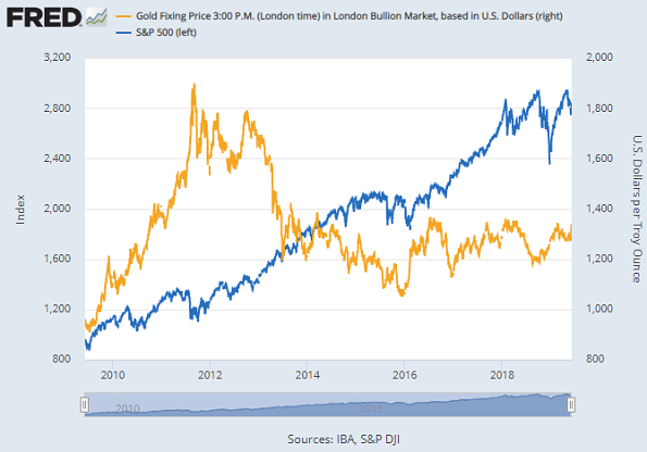Chart of gold in USD vs. S&P500 index. Source: St.Louis Fed