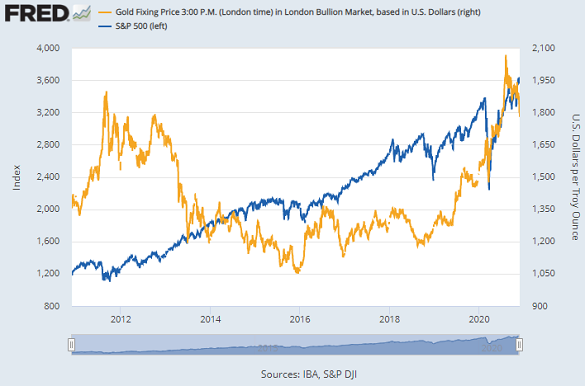 Gold price vs. S&P500 index. Source: St.Louis Fed