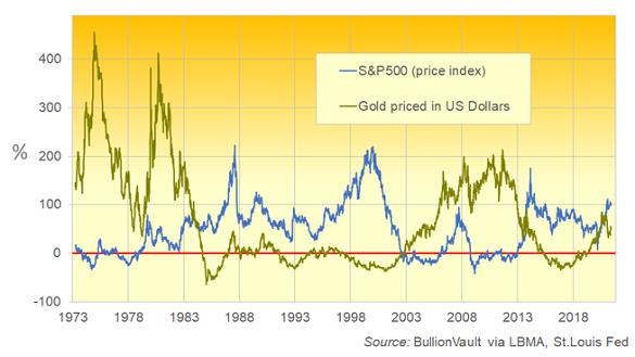 5-year percentage change in S&P500 index (blue) versus Dollar gold price. Source: BullionVault