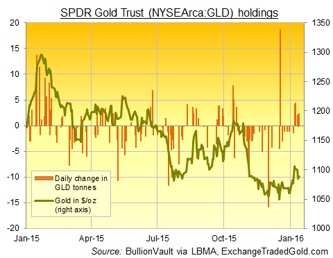 Chart of SPDR Gold Trust (NYSEArca:GLD) daily tonnes change, 2015-2016