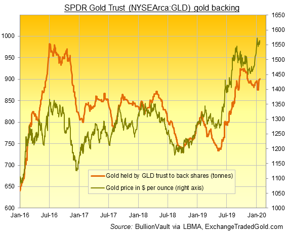 Chart of GLD gold backing in tonnes. Source: BullionVault via ExchangeTradedGold.com