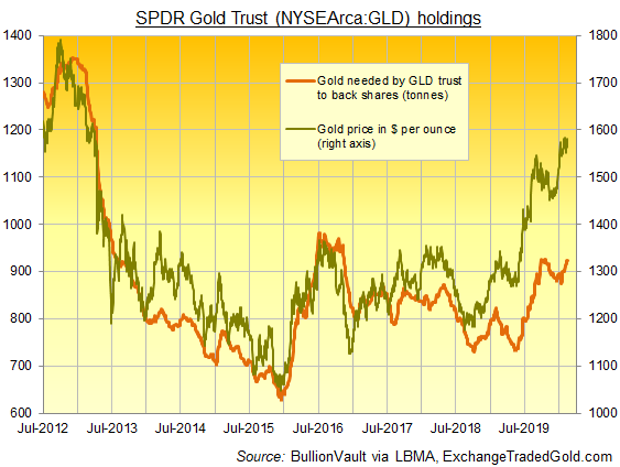 Chart of SDPR Gold Trust (NYSEArca: GLD) backing in tonnes. Source: BullionVault via provider
