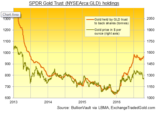 SPDR gold trust (NYSEArca;GLD) holdings