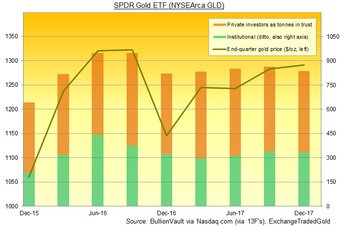 Chart of institutional vs. private investor holdings of SPDR Gold Trust (NYSEArca:GLD). Source: BullionVault