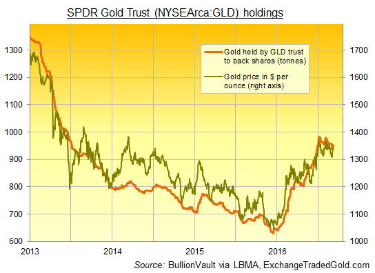 Chart of SPDR Gold Trust (NYSEArca:GLD) bullion tonnes vs Dollar gold price