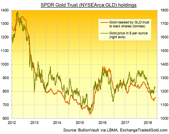 SPDR gold trust holding and gold price chart