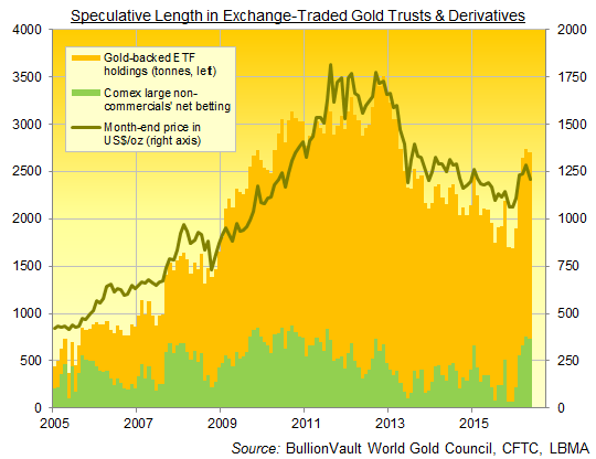 Chart of speculative length, month-end data, in exchange-traded gold ETFs and US derivatives contracts