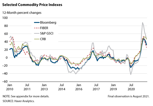 Commodity price indices, year-on-year percentage change. Source: St.Louis Fed