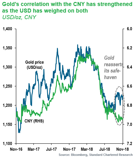 Chart of gold in Dollars vs. Chinese Yuan's exchange rate to USD. Source: Standard Chartered