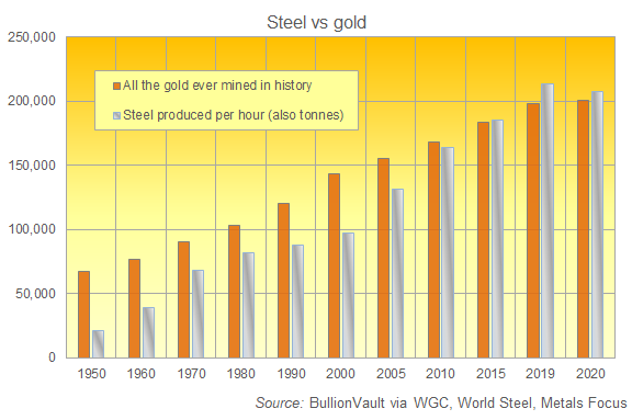 All the gold ever mined vs. steel output per hour