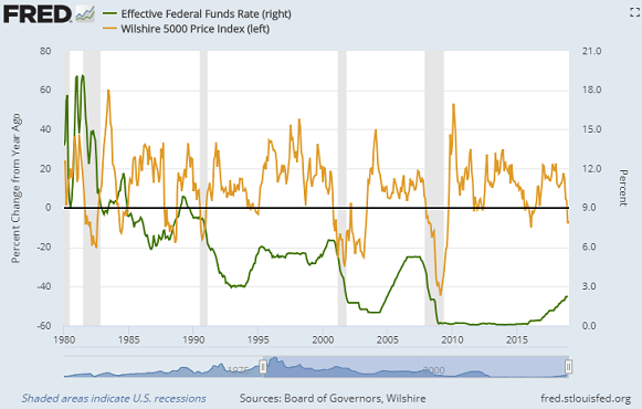 Chart of Wilshire stock index (year on year % change, left) versus effective Fed Funds rate. Source: St.Louis Fed